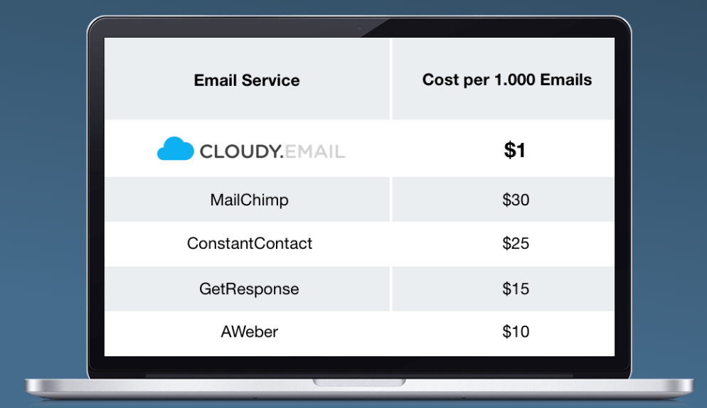 cost of email marketing services